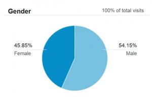Google Analytics Gender Demographics
