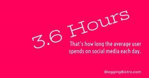 The average social media user spends 3.6 hours on social networks every day | BloggingBistro.com