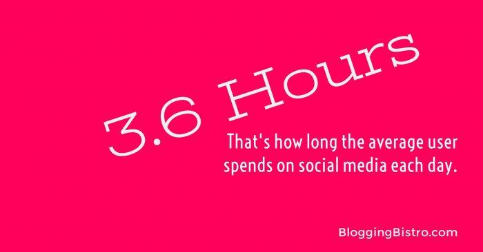 The average social media user spends 3.6 hours on social networks every day   BloggingBistro.com