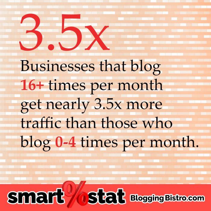 How often should you blog? Really?   BloggingBistro.com